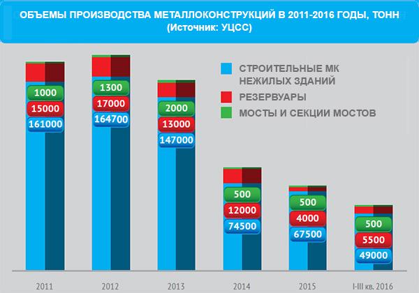 Обзор рынка строительных металлоконструкций.