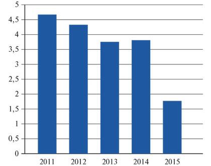 БМЗ: взлет и падение рынка.
