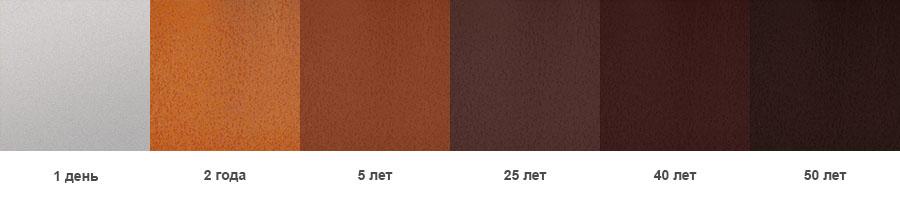 Изменения цвета оксидного слоя на стали Кортен во времени в сельской среде