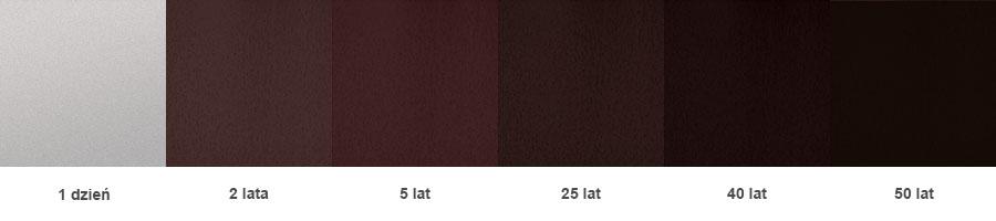 Zmiany koloru warstwy tlenku na stali Cor-ten z czasem w środowisku przemysłowym